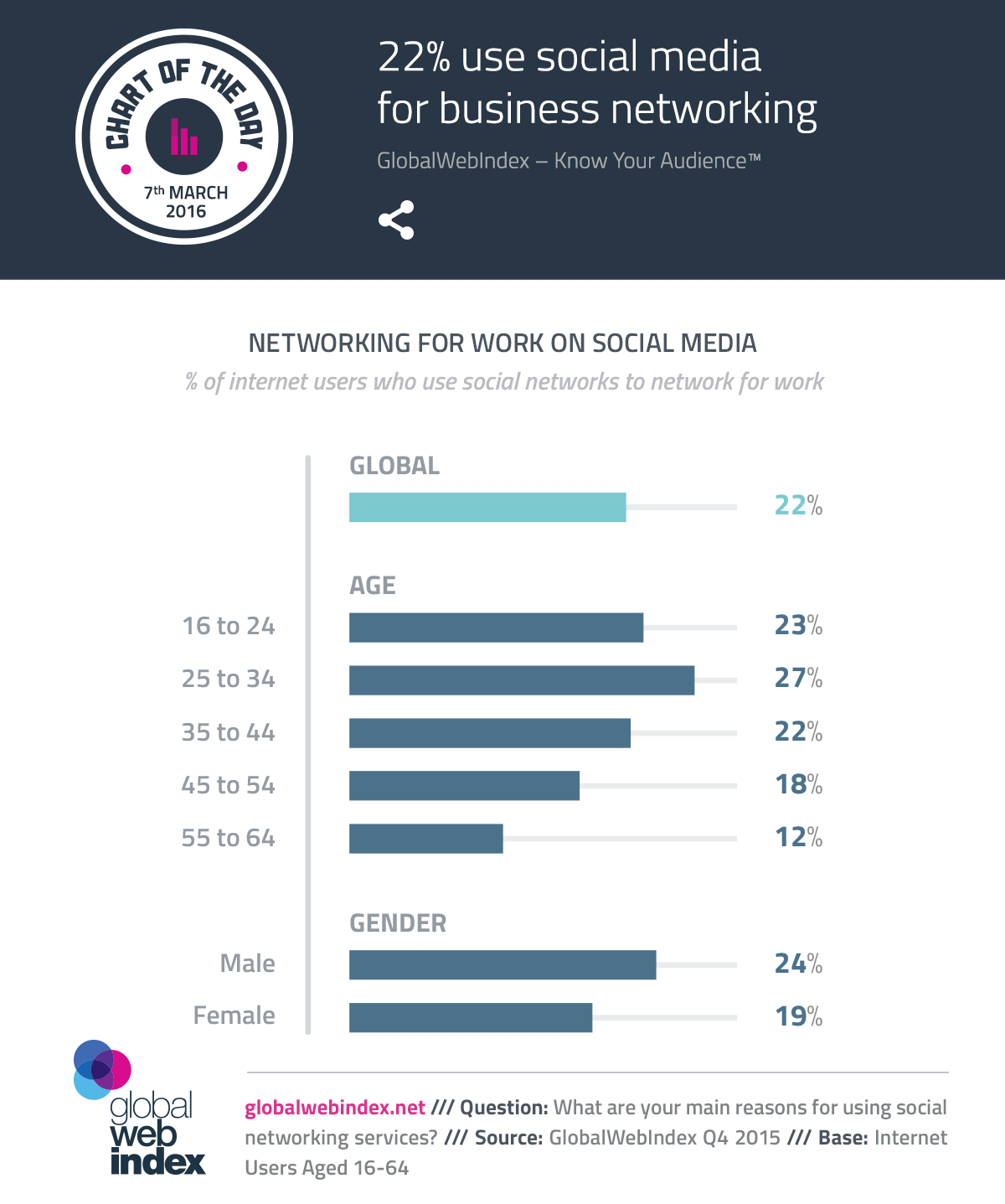 22-percent-use-social-media-for-business-networking-.png