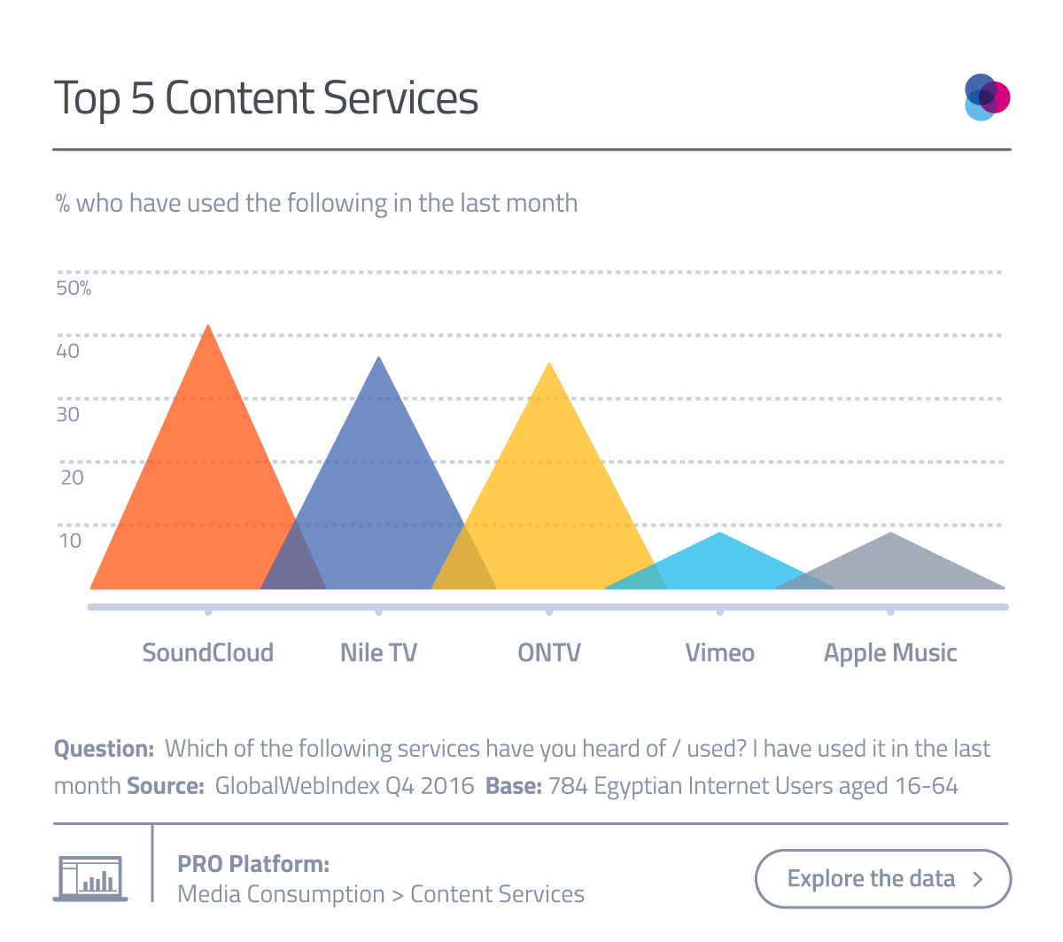 Top 5 Content Services