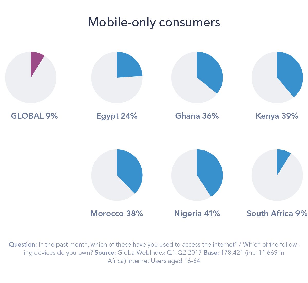 4 - Digital Africa A