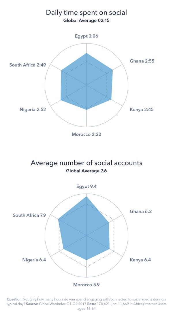 4 - Digital Africa B
