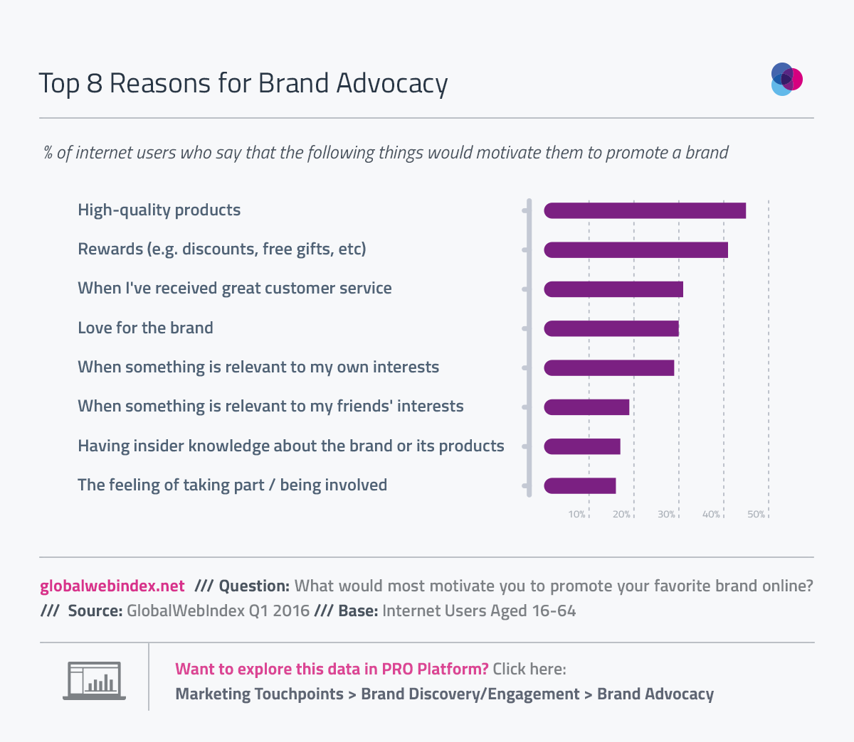 Content Key to Brand Advocacy