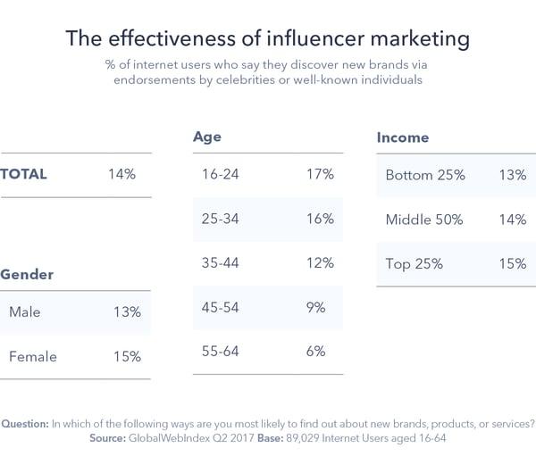 8 - Influencer Marketing