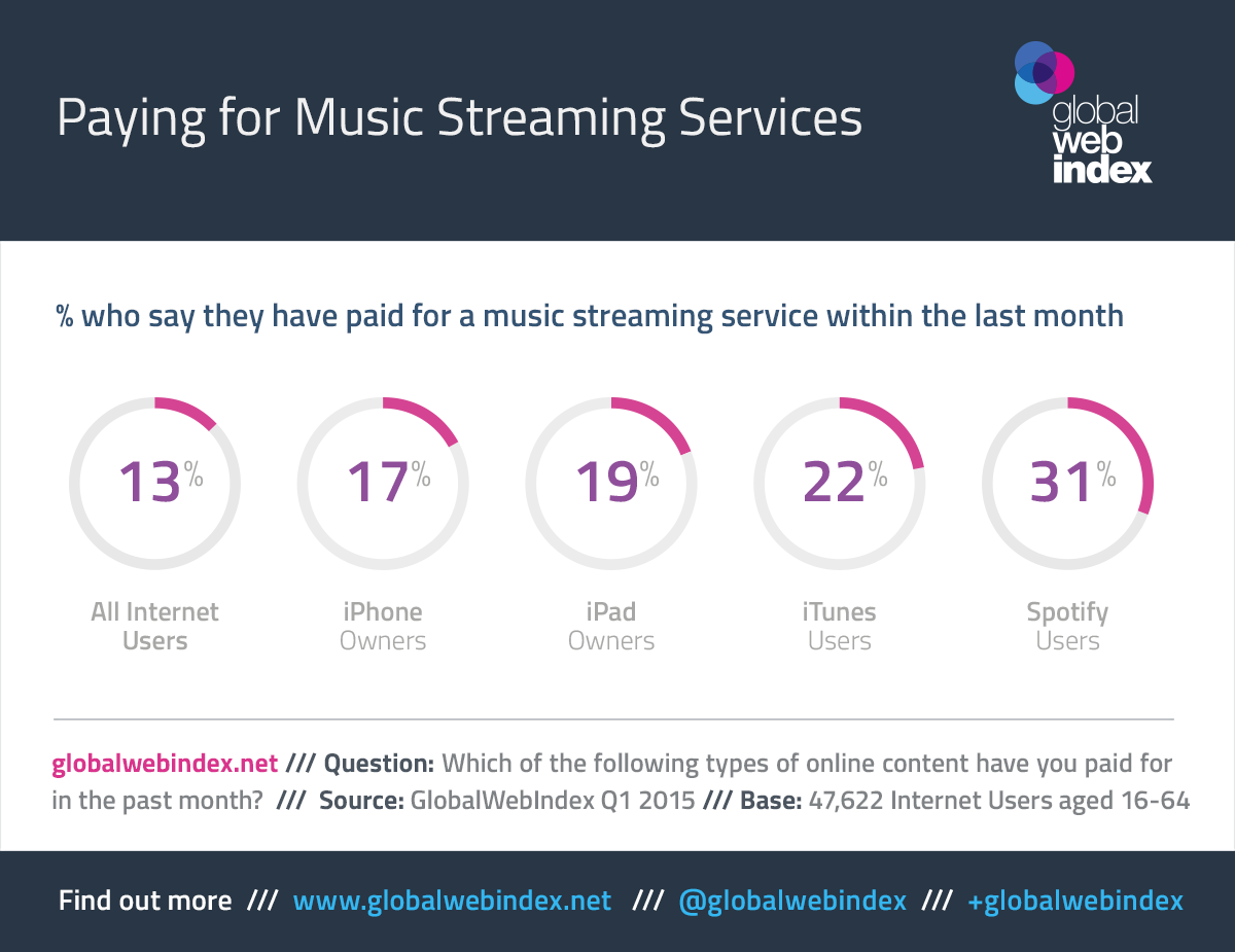 1_-_Paying_for_Music_Services