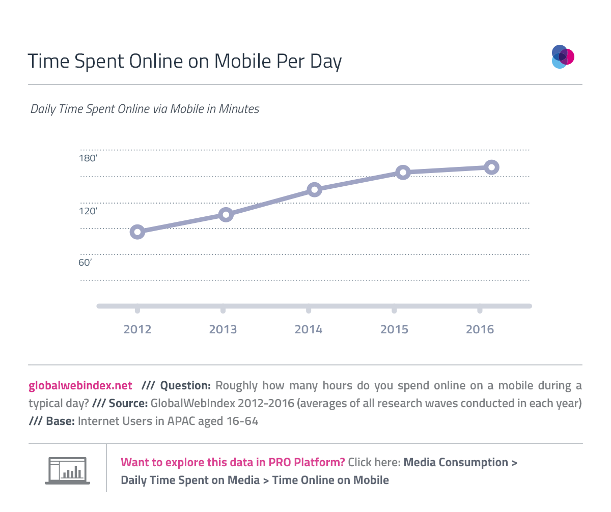 Time Spent Online on Mobile Per Day