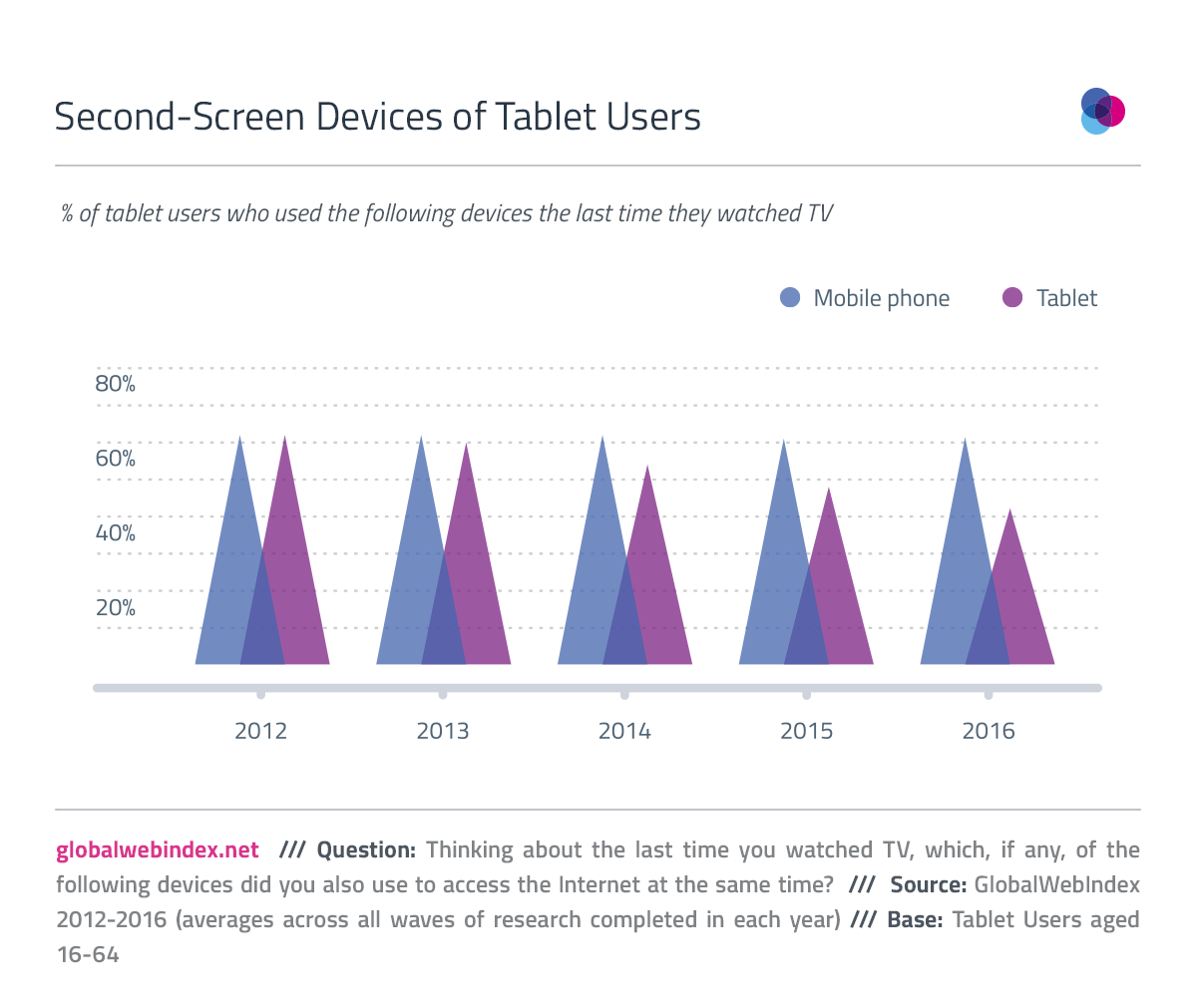 Tablet declining as second-screening device