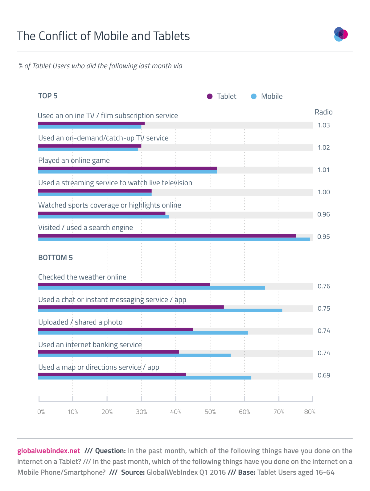 Tablet users more likely to use smartphones for most activities