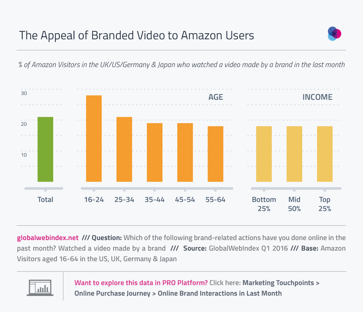What Amazon Video Direct tells us About the Future of Video