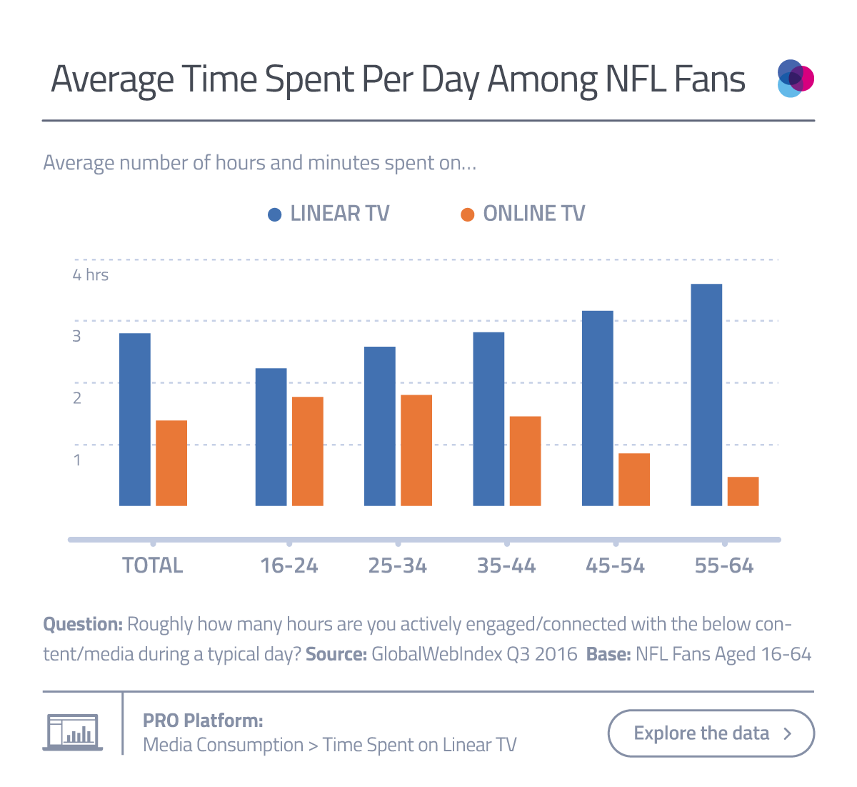 Average Time Spent Per Day Among NFL Fans