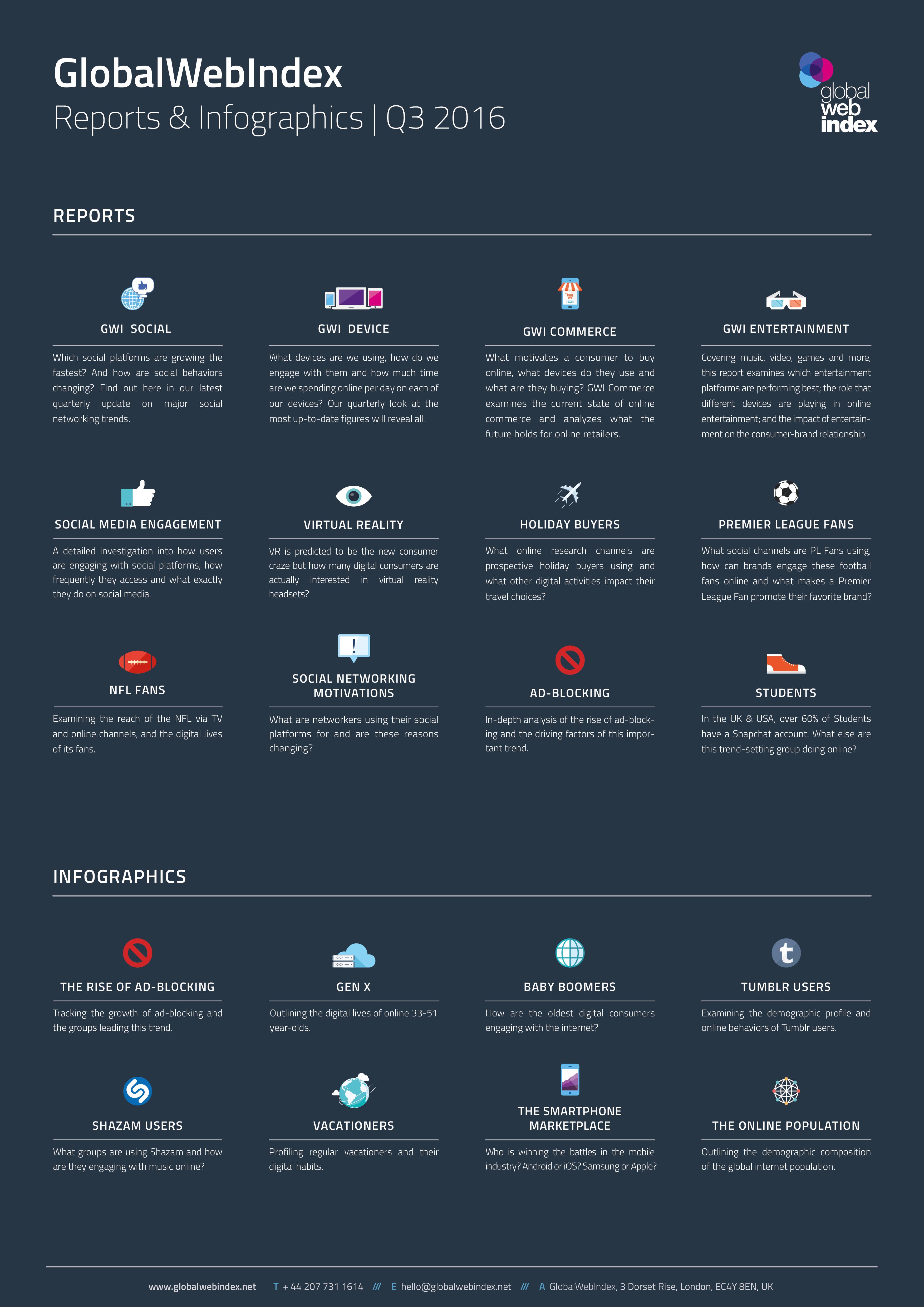 Q3 2016 Reports from GlobalWebIndex