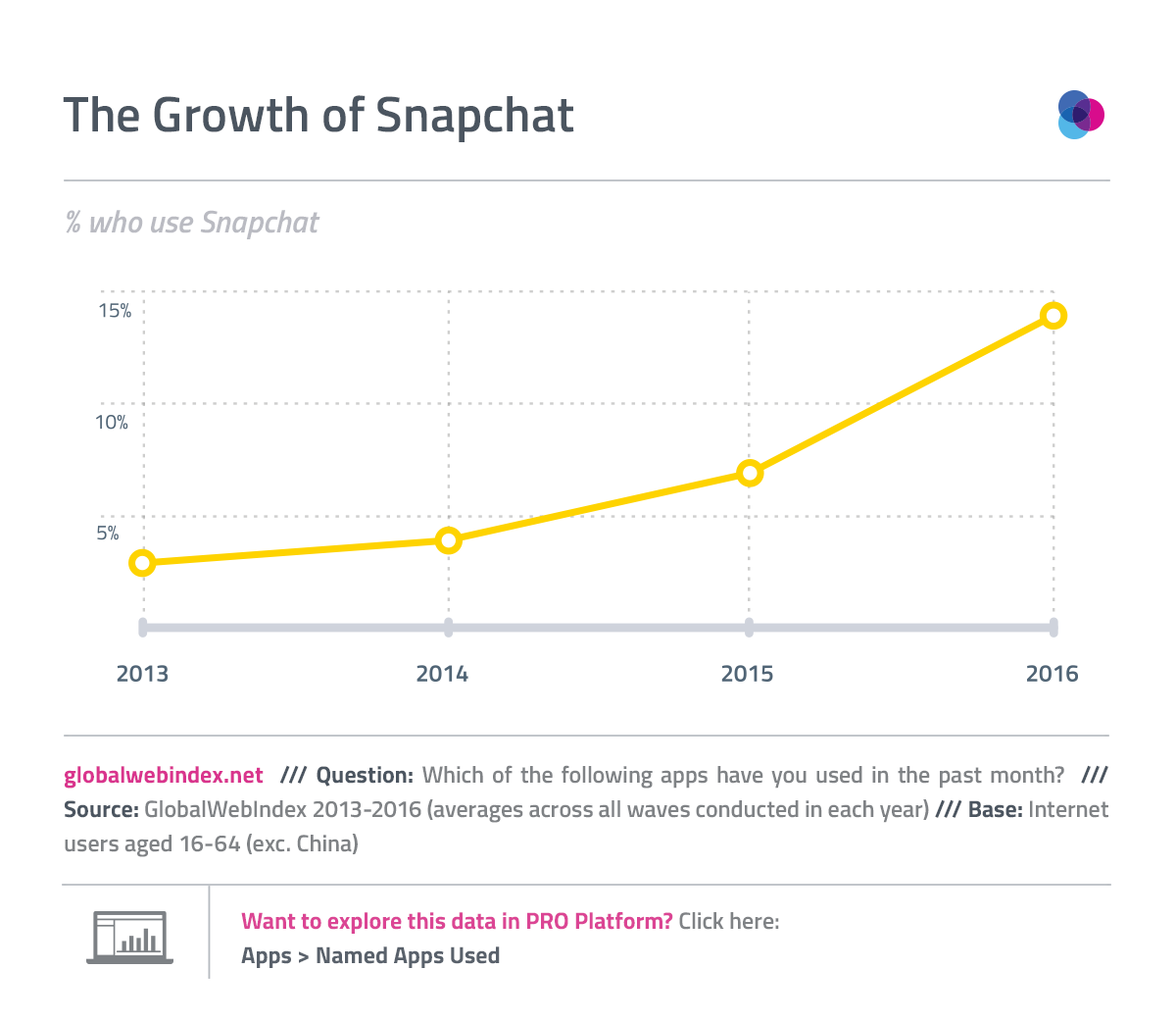 The Growth of Snapchat