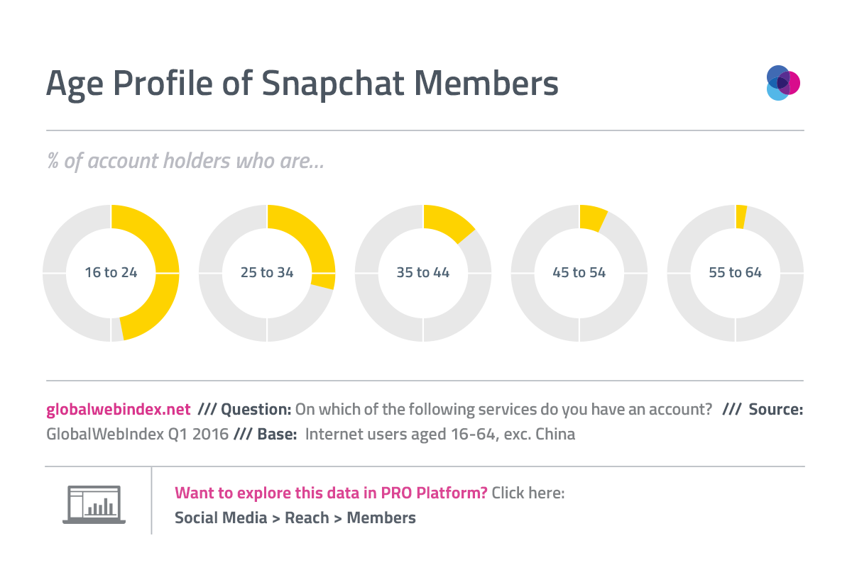 1 in 2 Snapchat account holders are 16-24