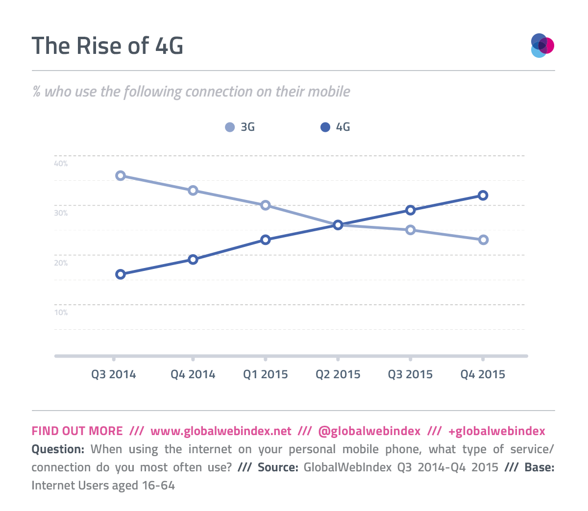 4G is the New Normal