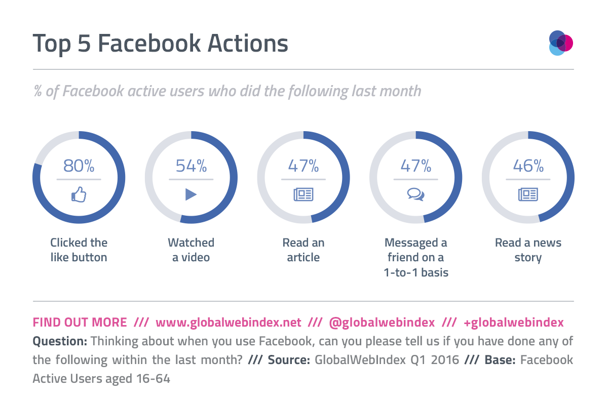 Half of Facebookers already watching video on the  network