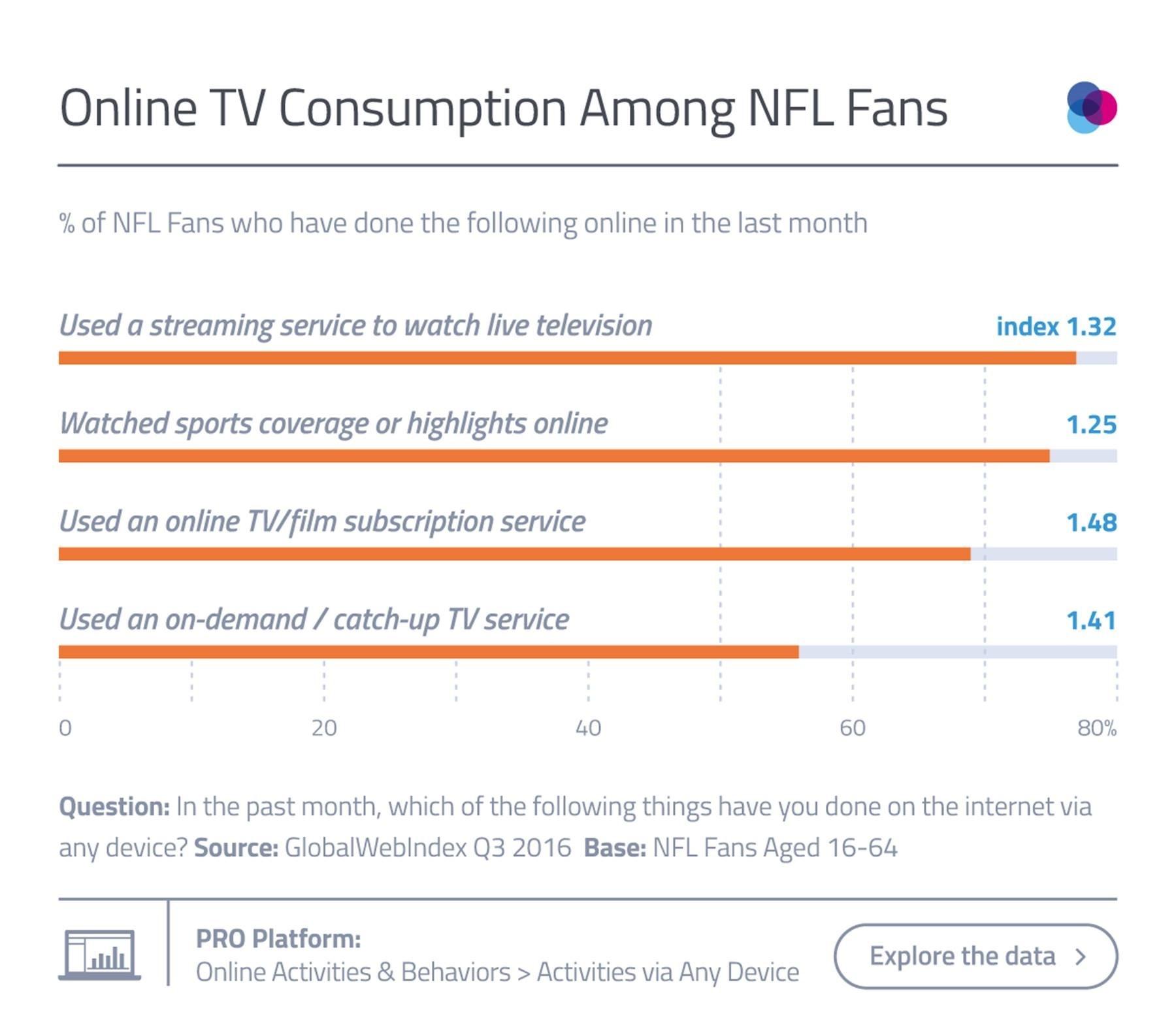 Online TV Consumption Among NFL Fans