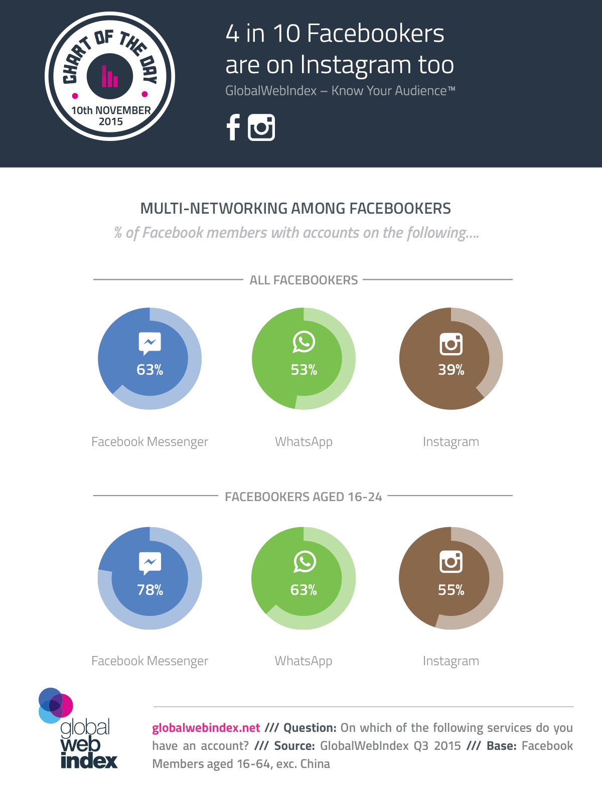 4 in 10 Facebookers are on Instagram too