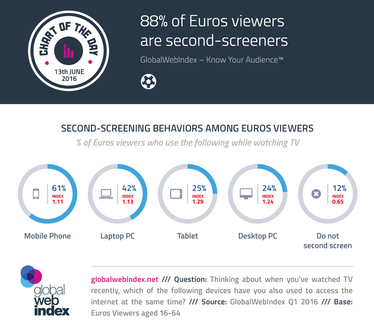88% of Euros viewers are second-screeners