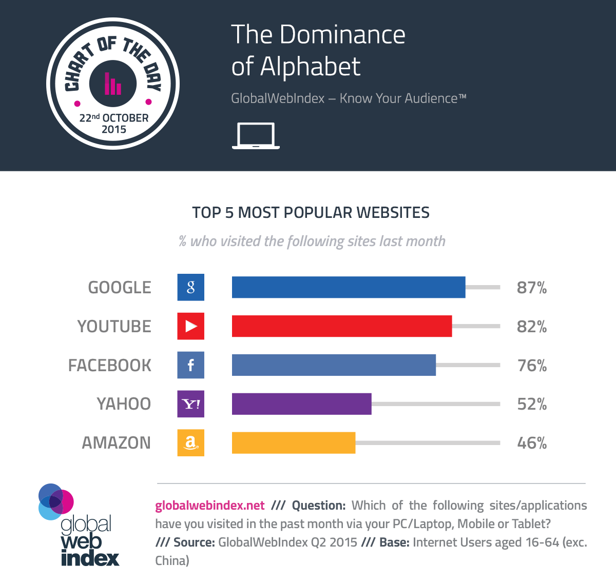 22-October-2015-The-Dominance-of-Alphabet