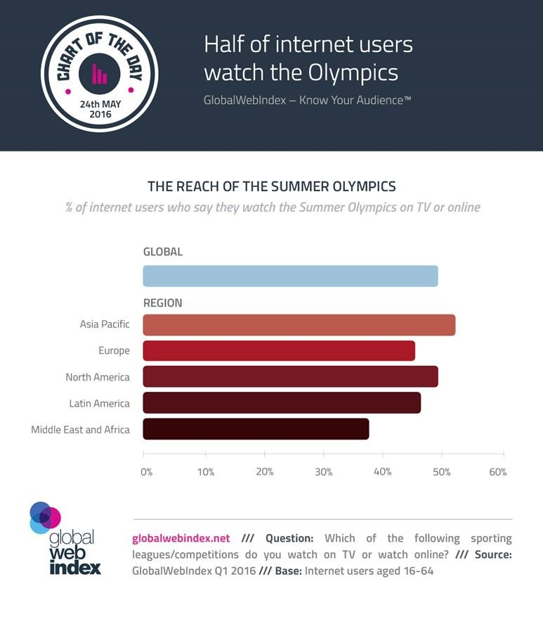 Half of internet users watch the Olympics