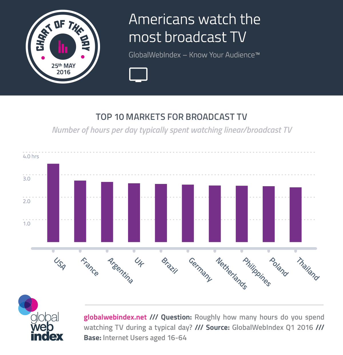 Americans watch the most broadcast TV