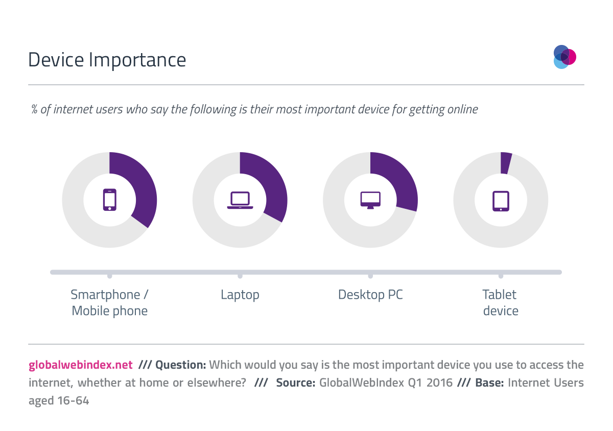 Only 4 percent say tablet are most important device