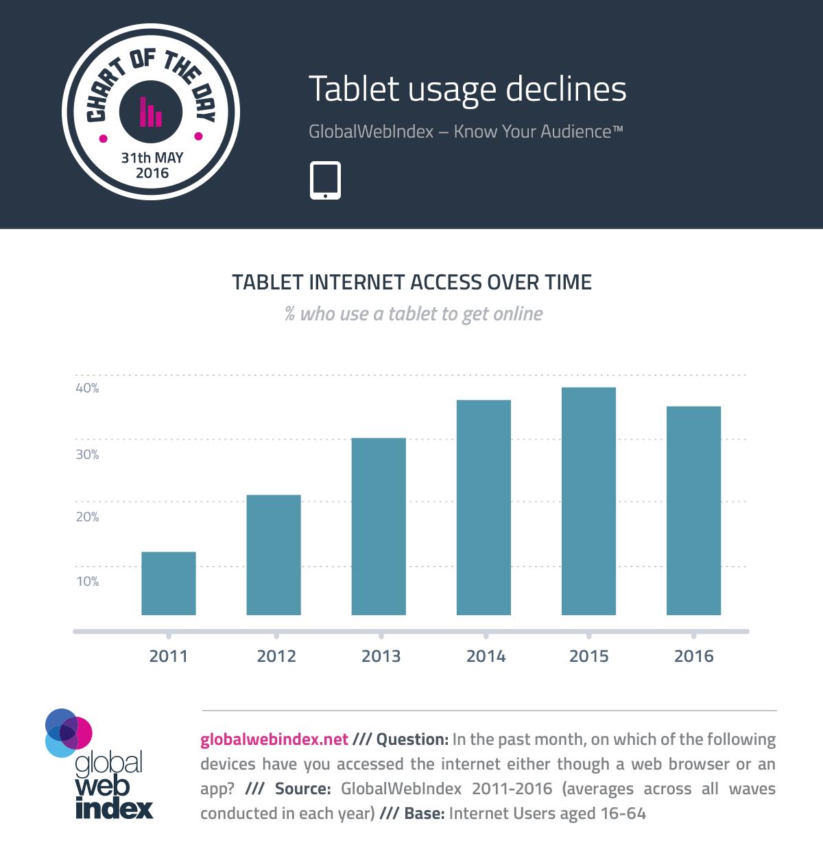 Tablet usage declines