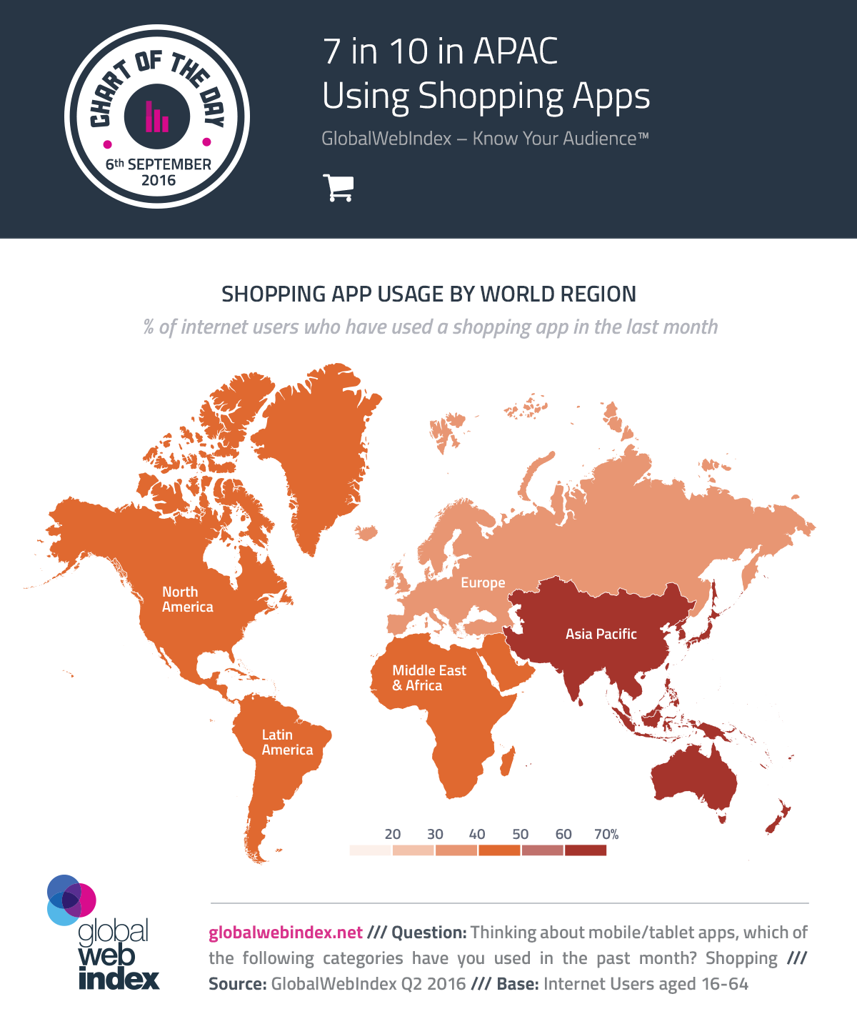 7 in 10 in APAC Using Shopping Apps