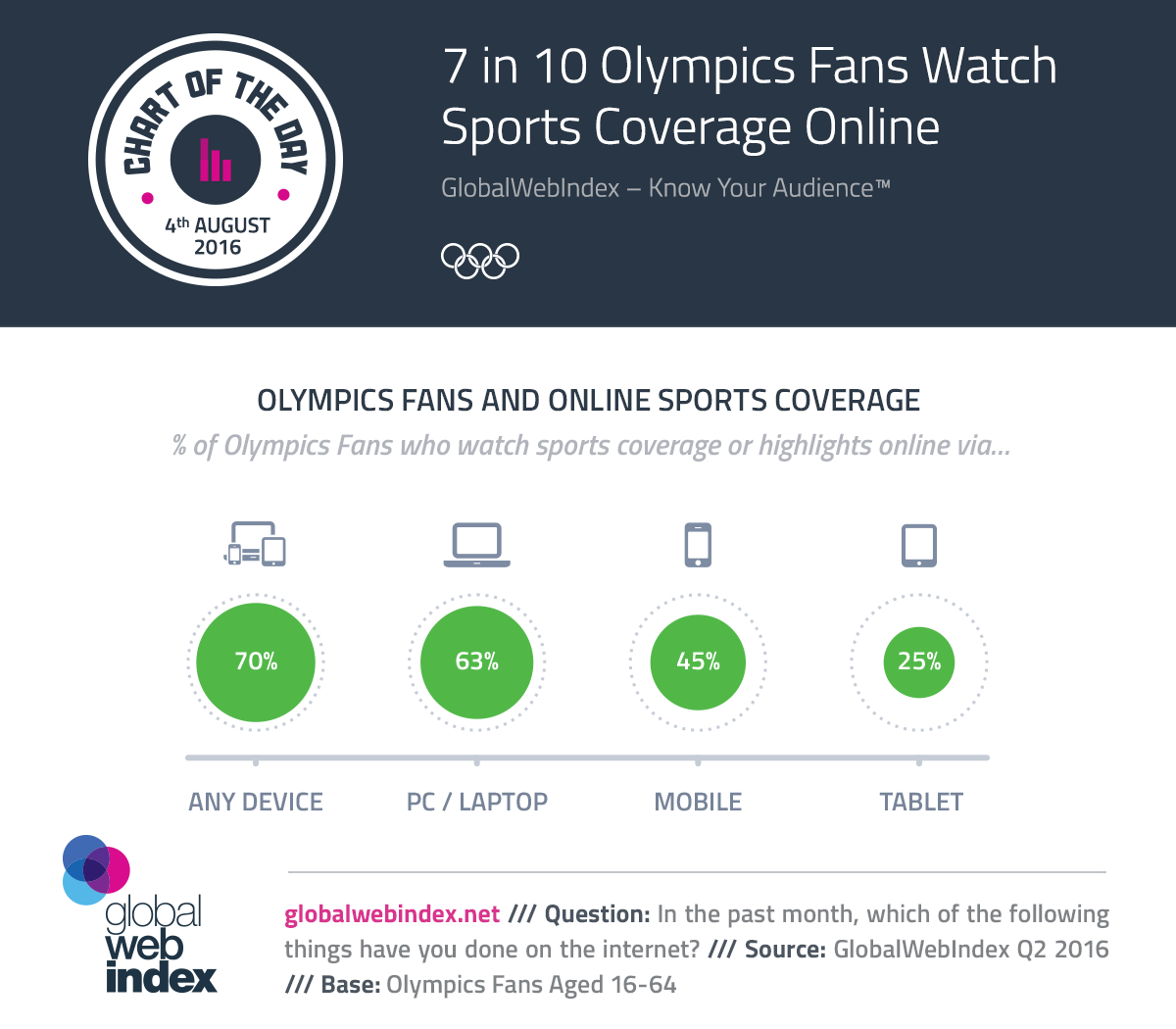 7 in 10 Olympics Fans Watch Sports Coverage Online