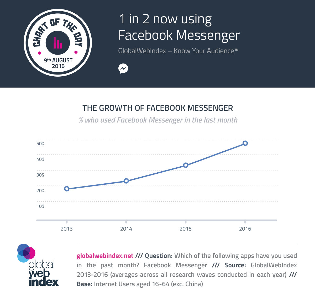 1 in 2 now using Facebook Messenger