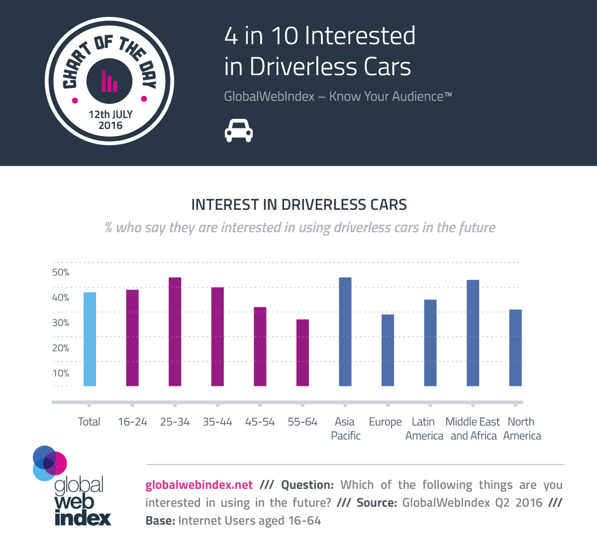 4 in 10 interested in driverless cars