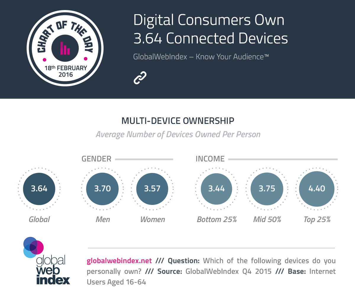Digital Consumers Own 3.64 Connected Devices