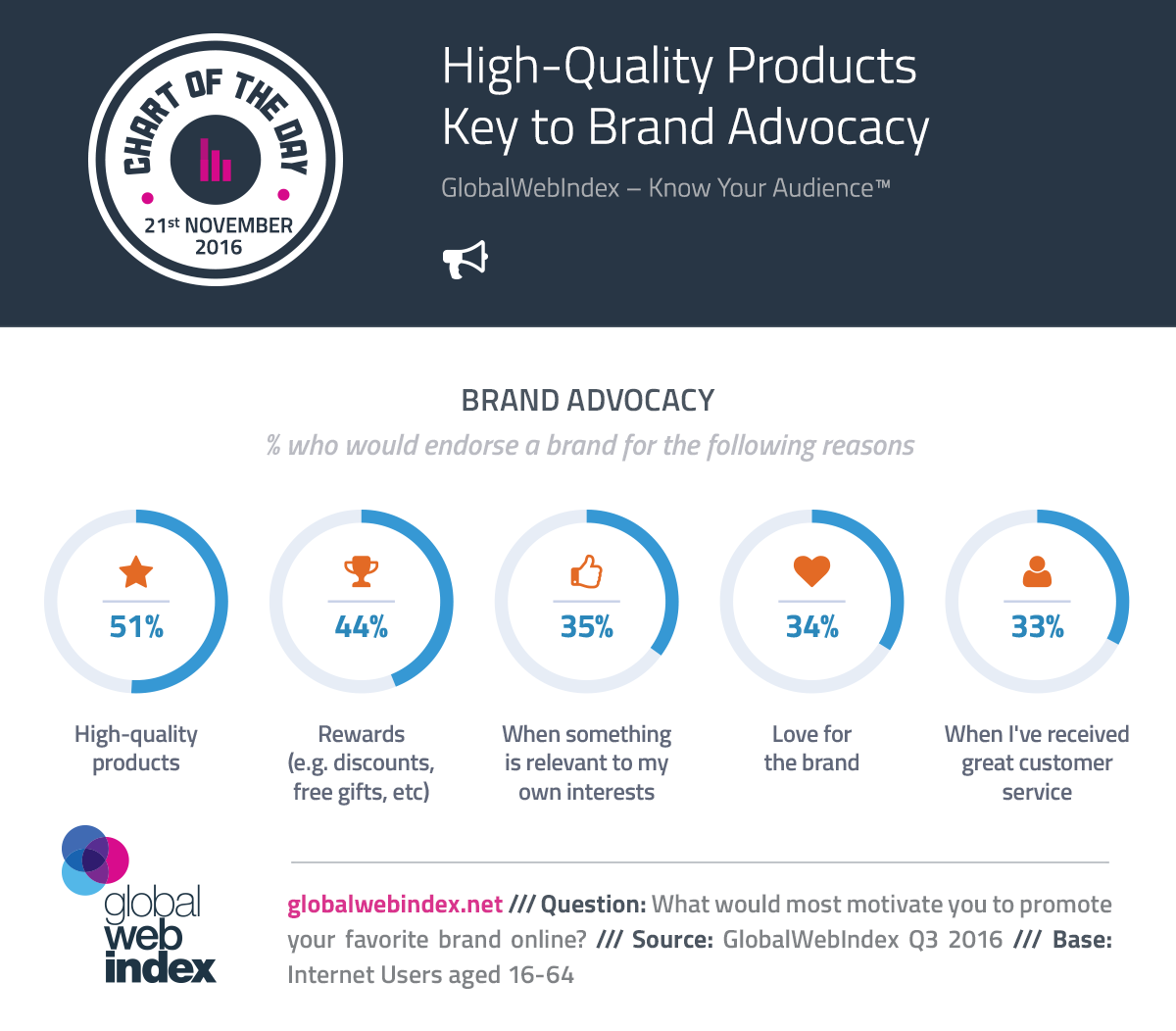 High-Quality Products Key to Brand Advocacy