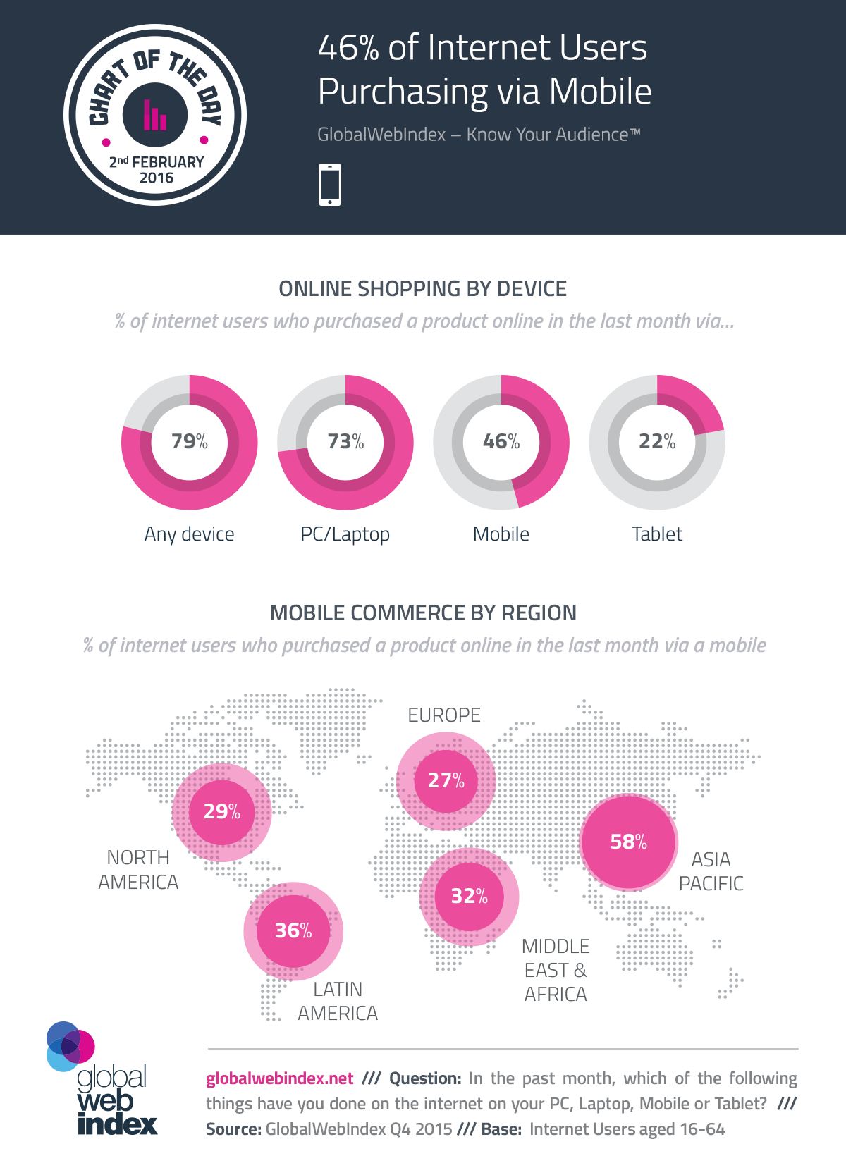 46% of Internet Users Purchasing via Mobile