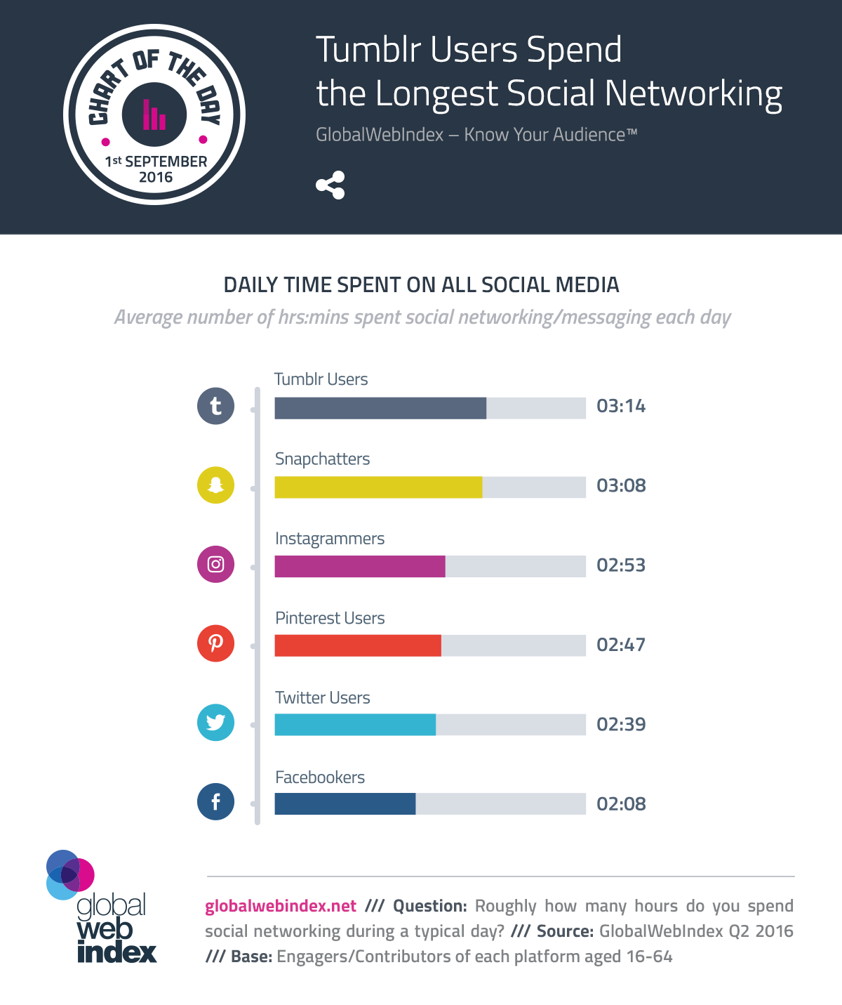 Tumblr Users Spend the Longest Social Networking