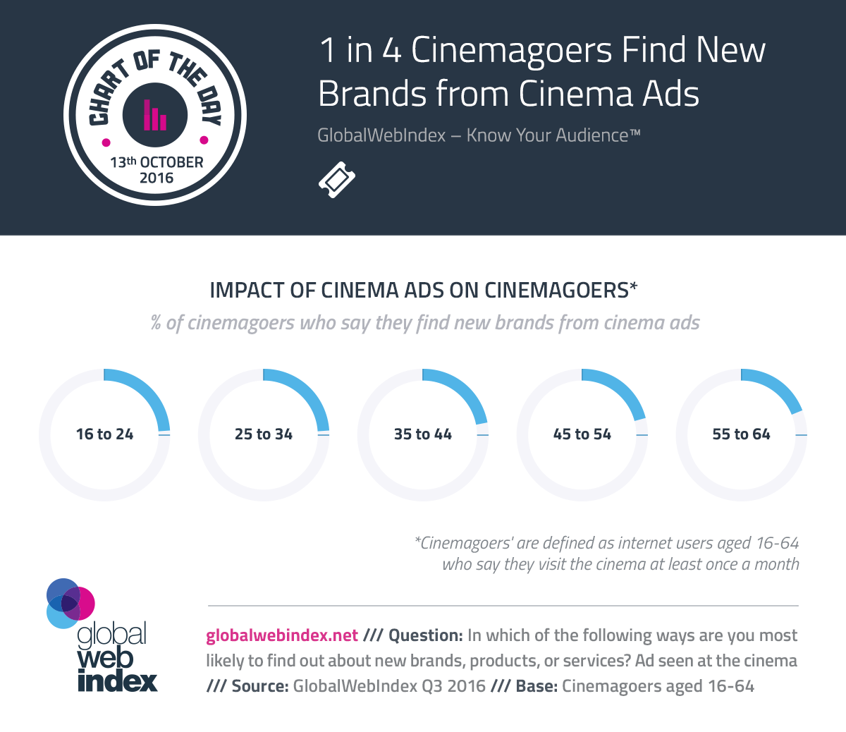 1 in 4 Cinemagoers Find New Brands from Cinema Ads