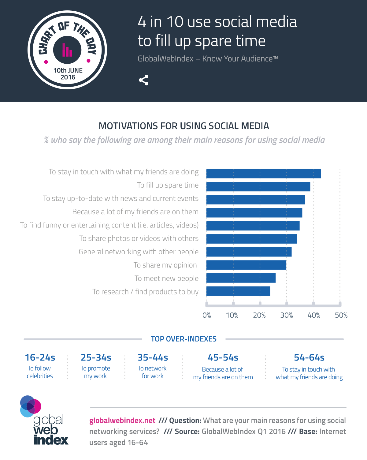 4 in 10 use social media to fill up spare time
