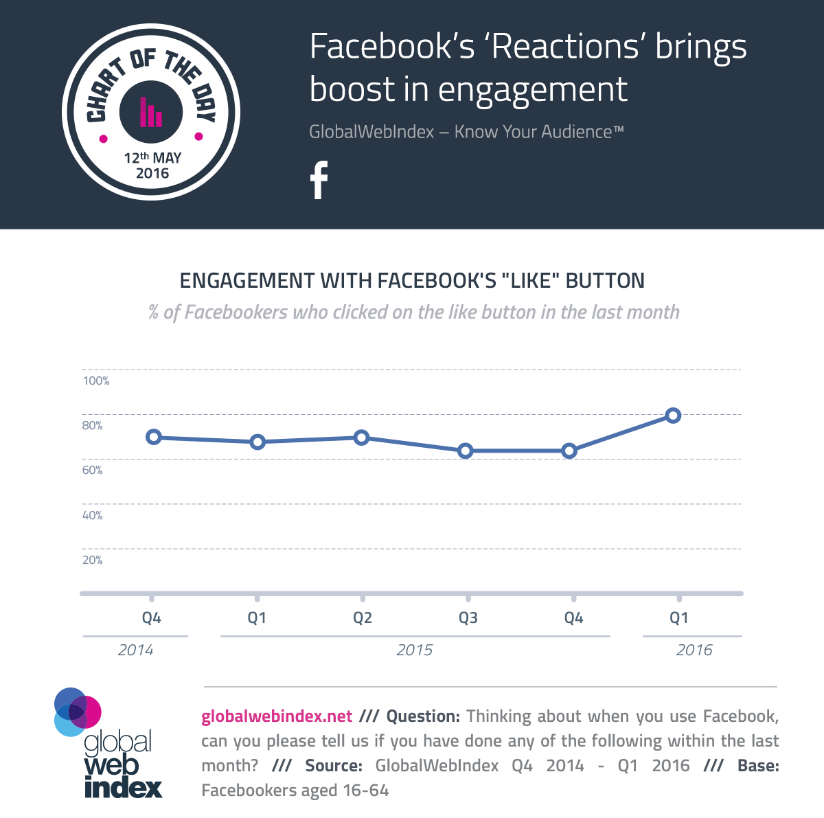 Facebook's 'Reactions' brings boost in engagement