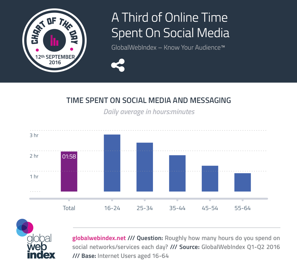 A Third of Online Time Spent On Social Media