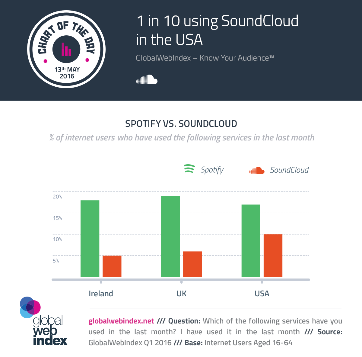 1 in 10 using SoundCloud in the USA