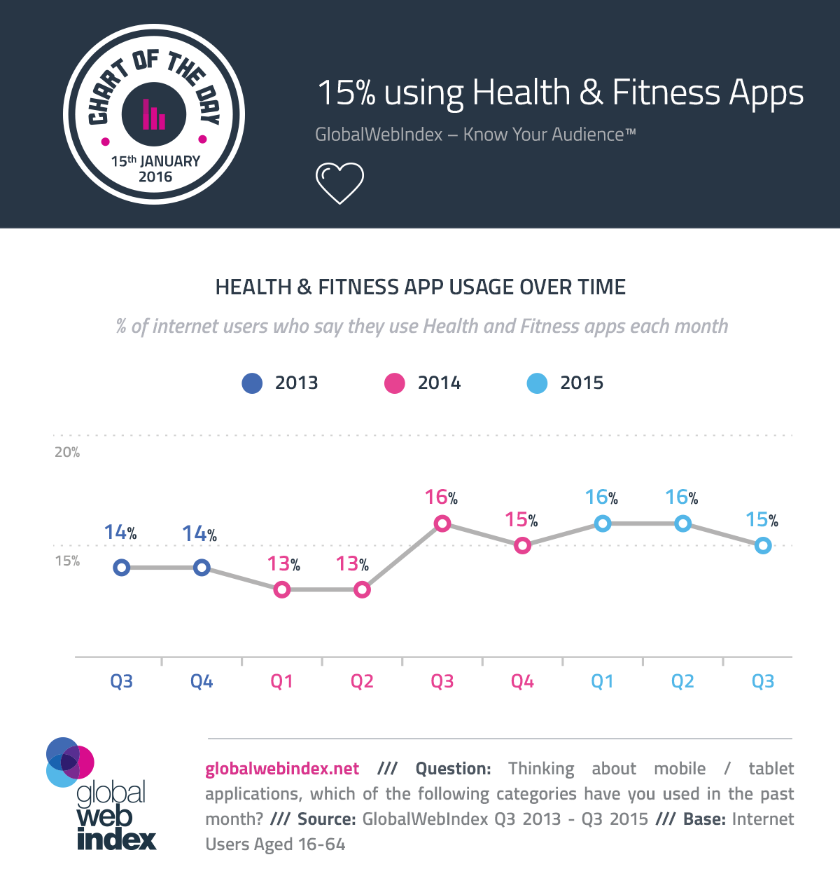 15% using Health & Fitness Apps