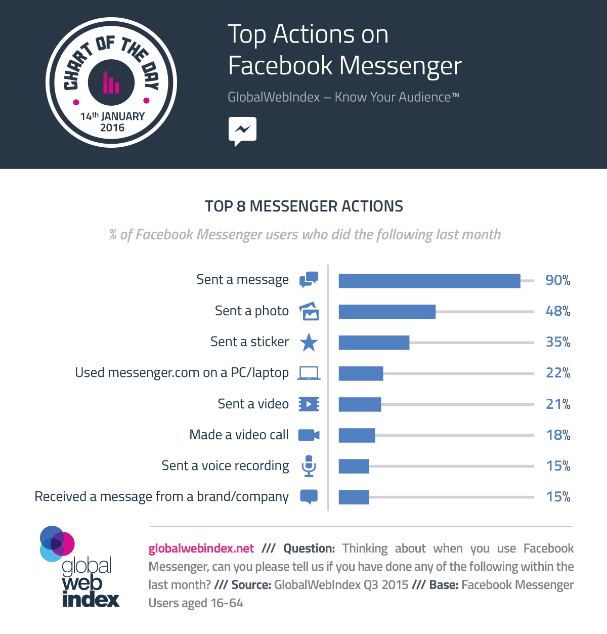 Top Actions on Facebook Messenger