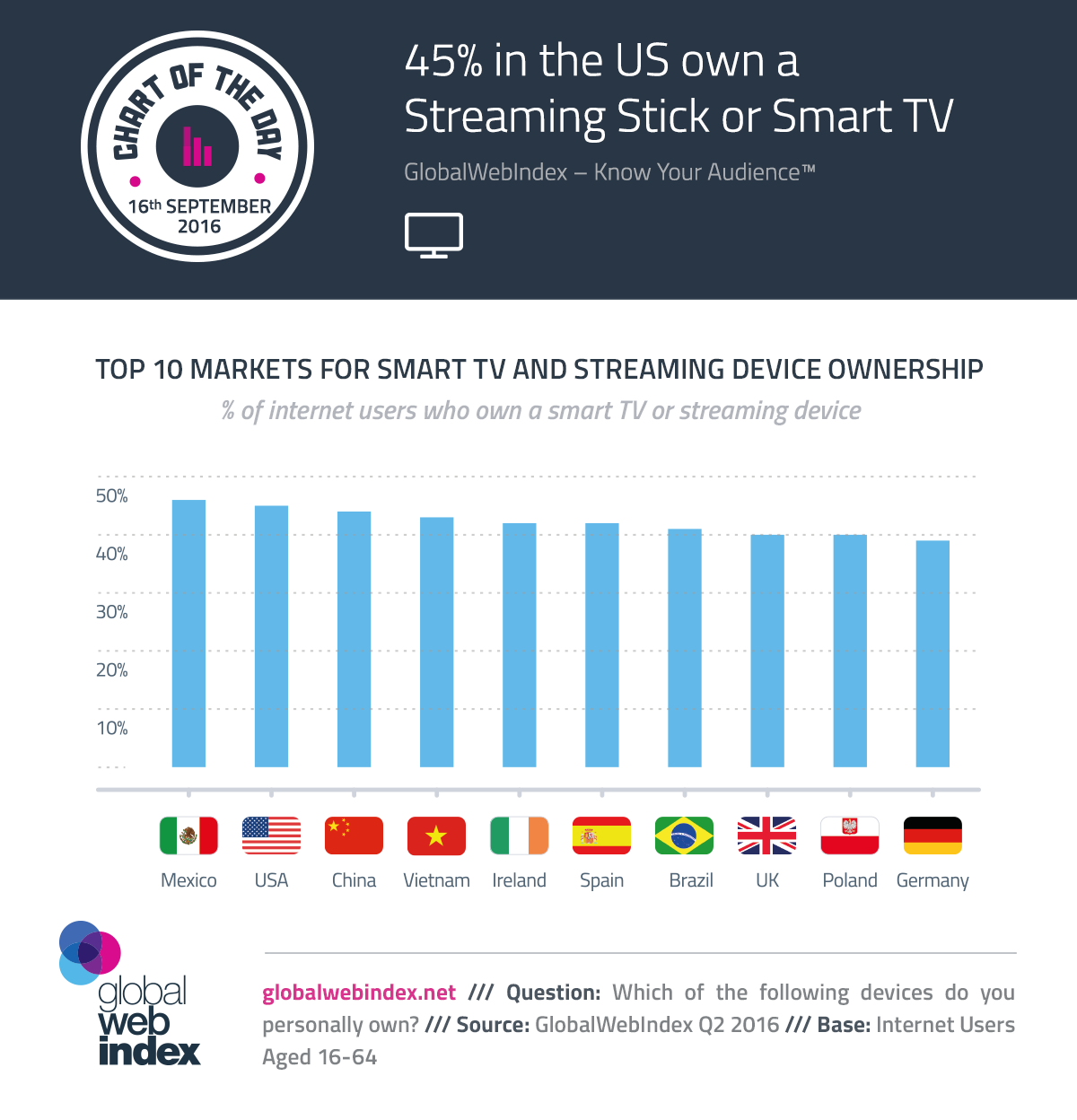 45% in the US Own a Streaming Stick or Smart TV