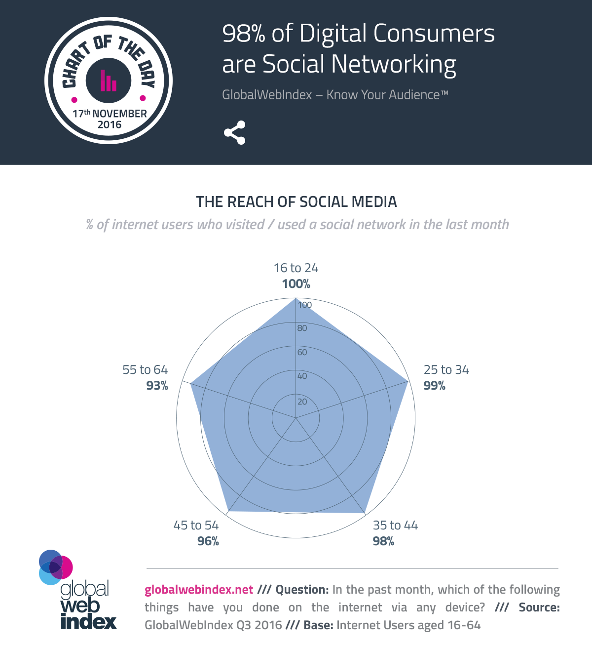 98% of Digital Consumers are Social Networking