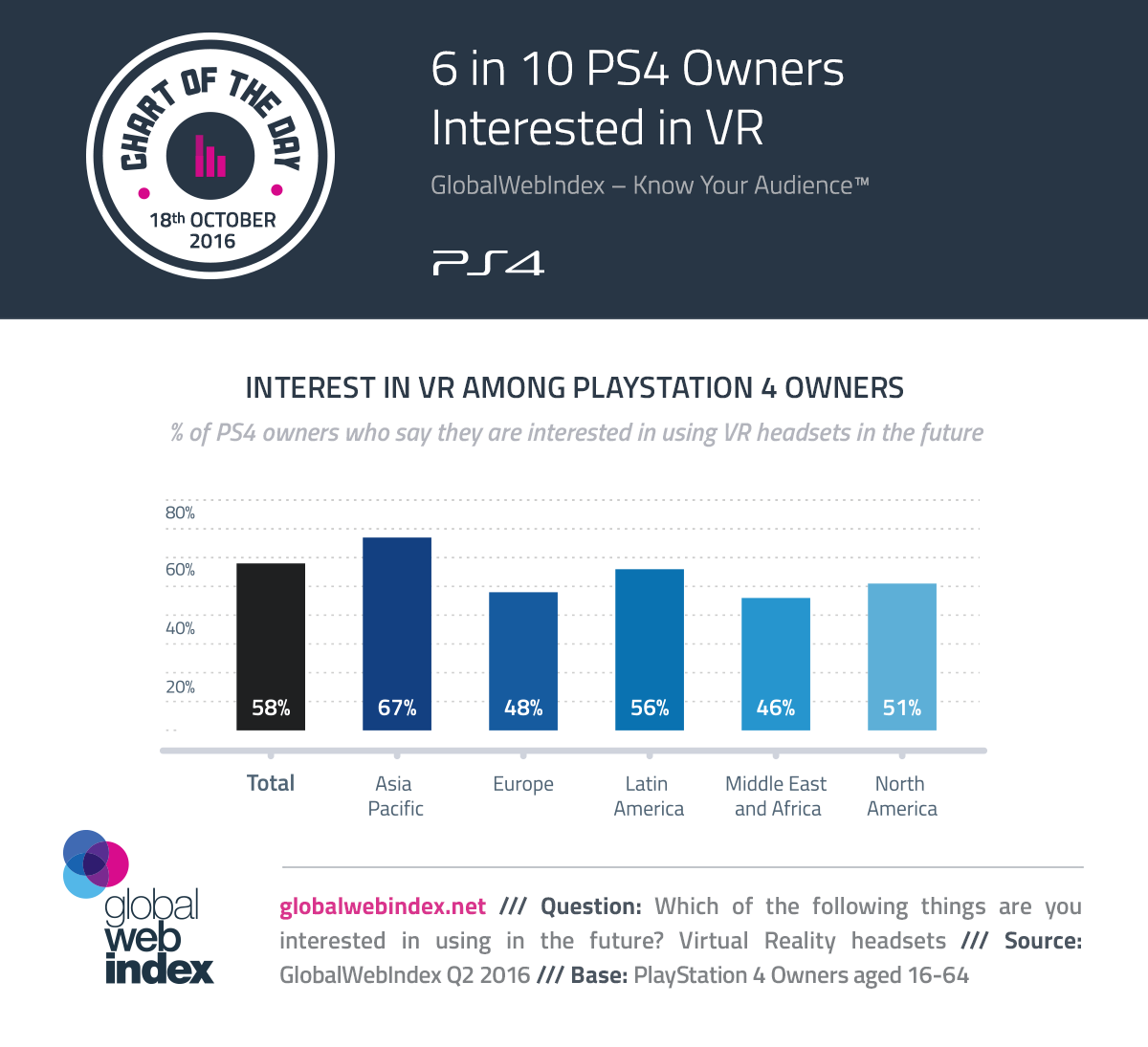 6 in 10 PS4 Owners Interested in VR