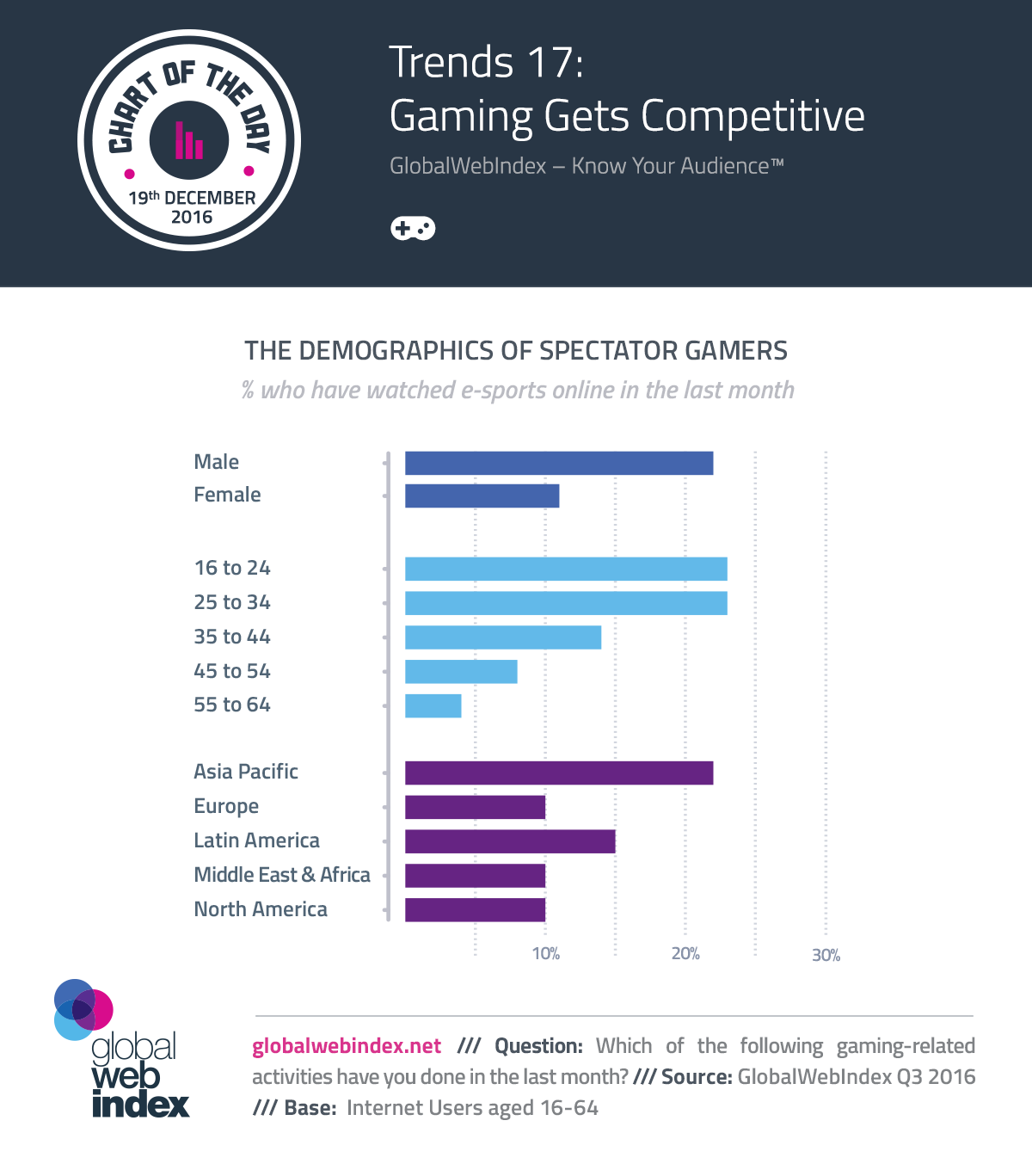 Trends 17: Gaming Gets Competitive