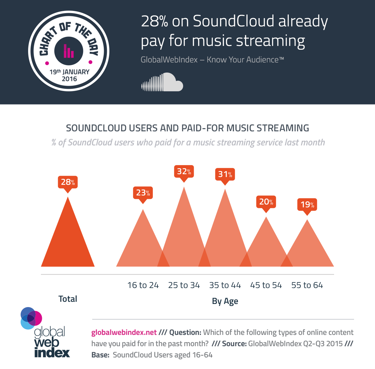28% on SoundCloud already pay for music streaming