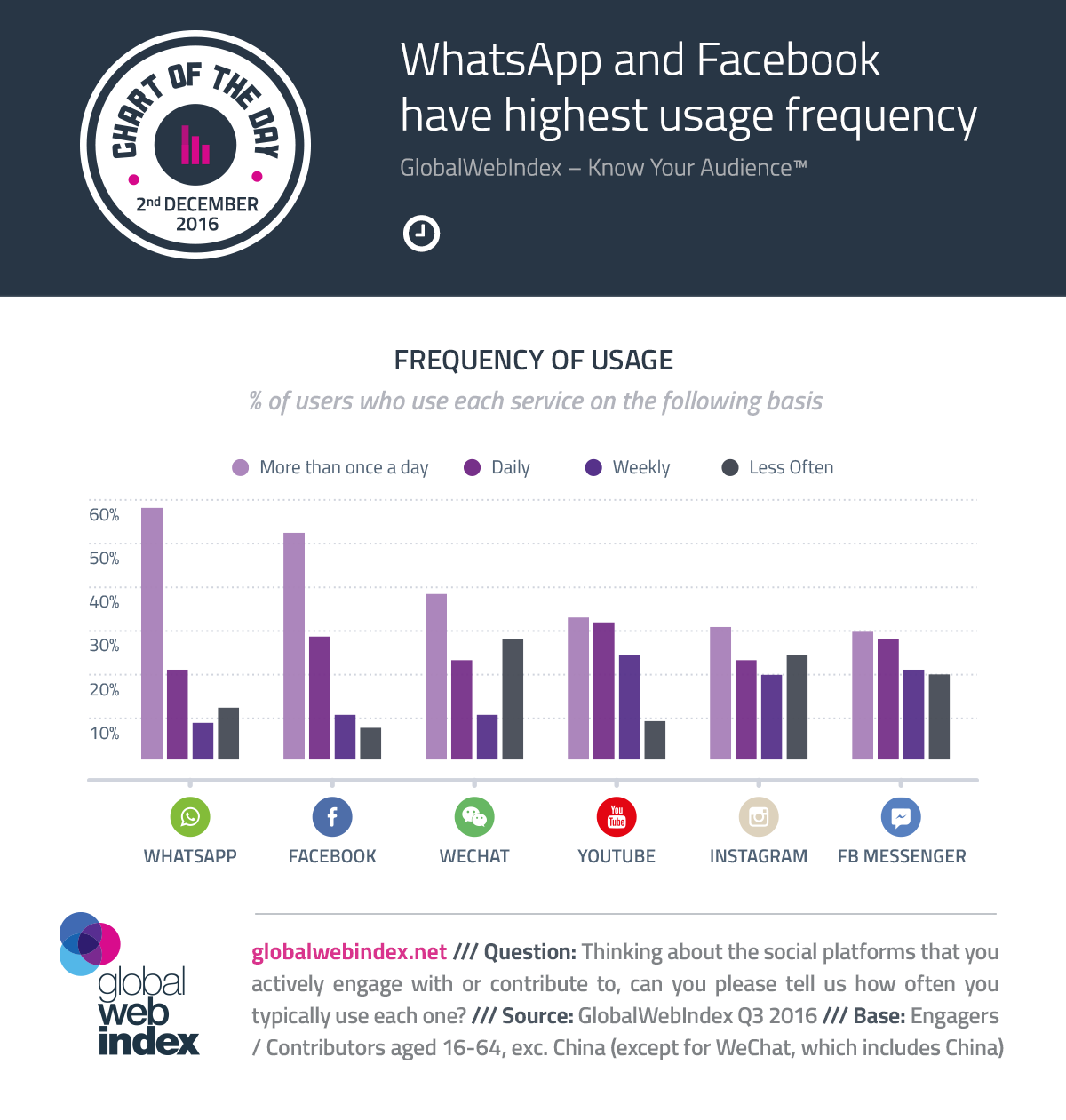 WhatsApp and Facebook have highest usage frequency