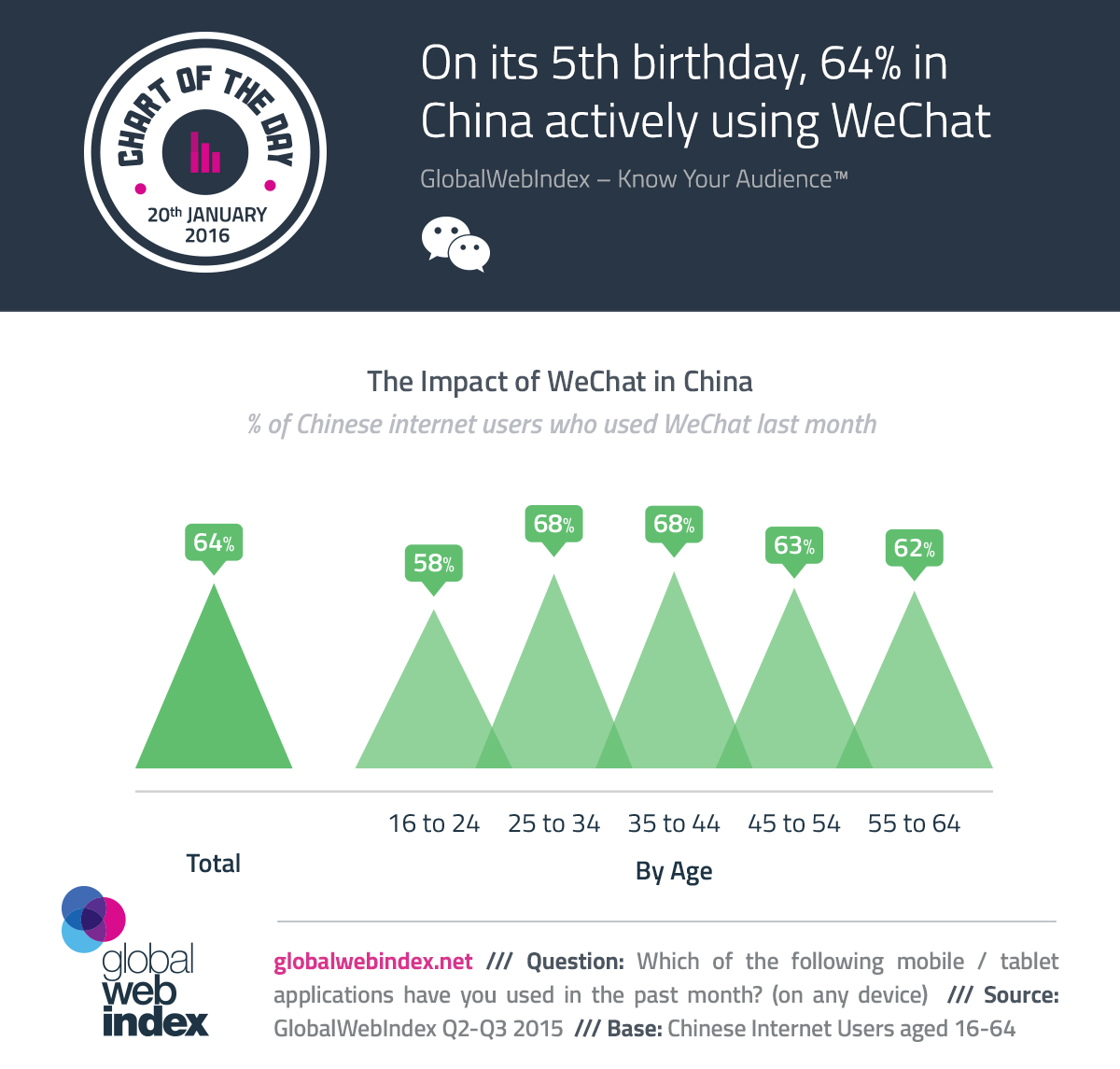 On its 5th birthday, 64% in China actively using WeChat