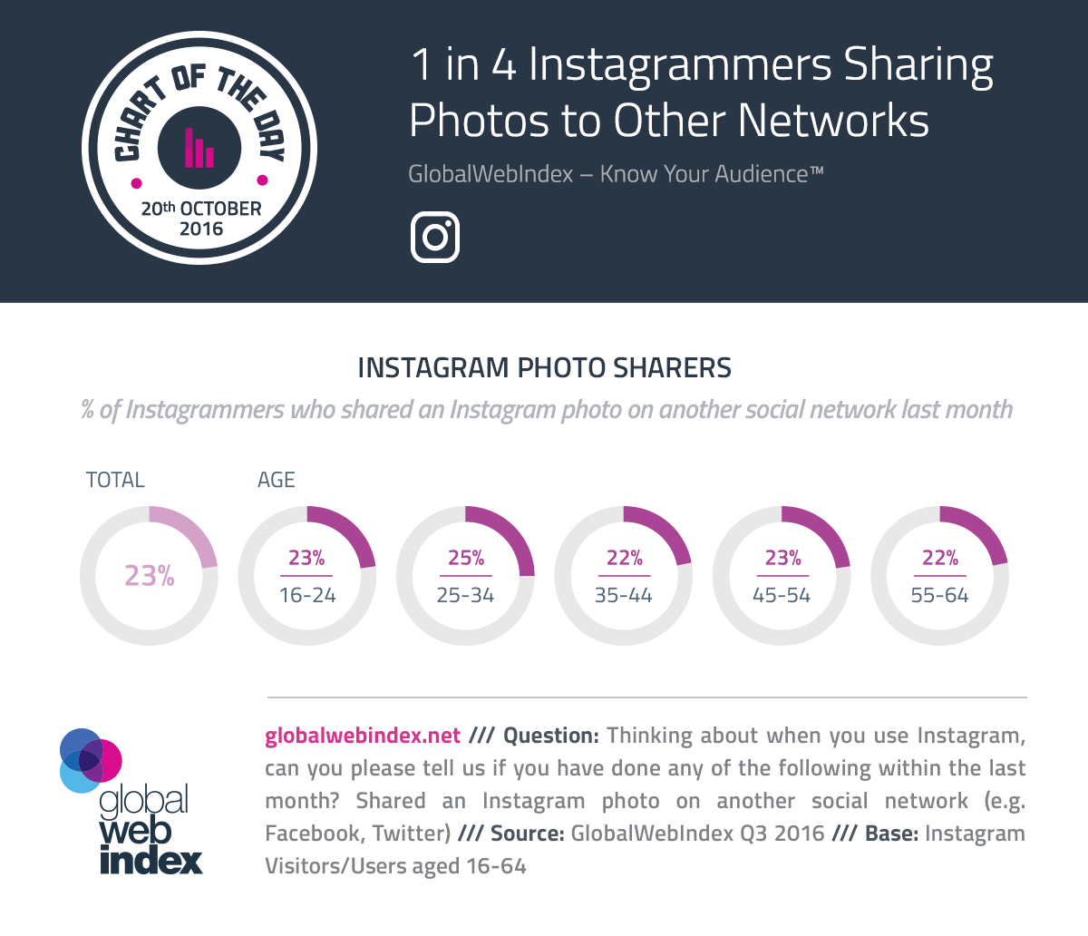 1 de cada 4 Instagrammers Compartir fotos a otras redes