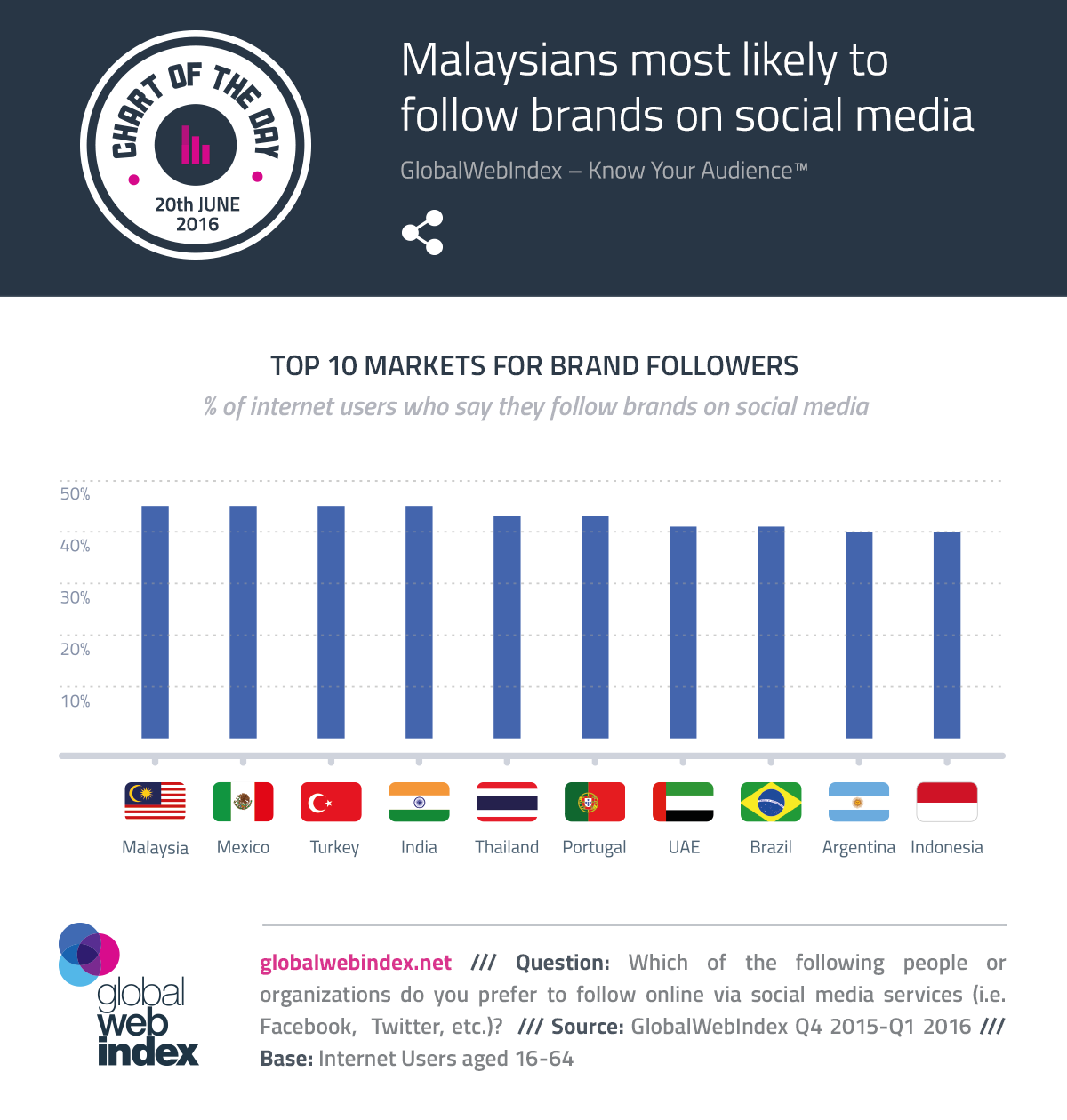 Malaysians most likely to follow brands on social media
