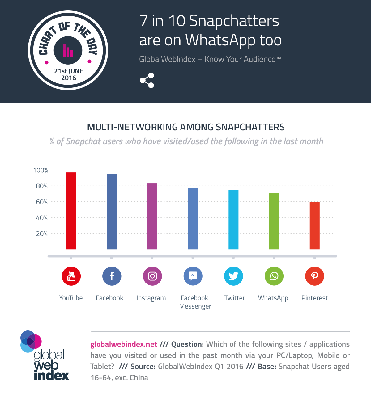 7 in 10 Snapchatters are on WhatsApp too